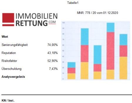 Immobilienrettung Analytics